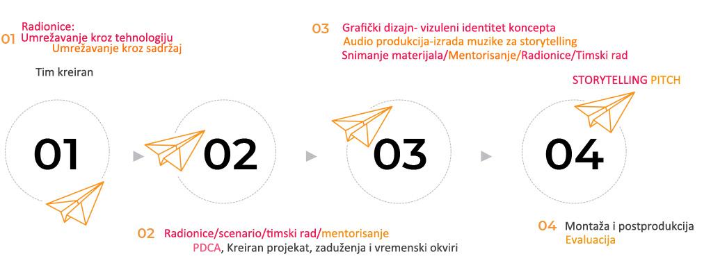 Projekat: Be creative, be better